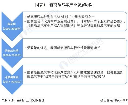 图表1:新能源汽车产业发展历程