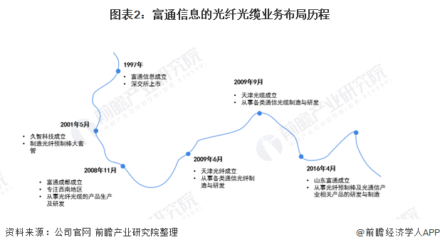 图表2:富通信息的光纤光缆业务布局历程