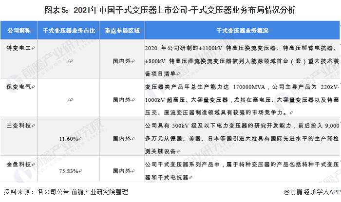 图表5:2021年中国干式变压器上市公司-干式变压器业务布局情况分析