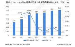 中国液化石油气市场供需现状及发展前景分析