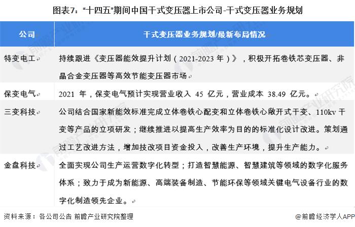 """图表7:""""十四五""""期间中国干式变压器上市公司-干式变压器业务规划"""