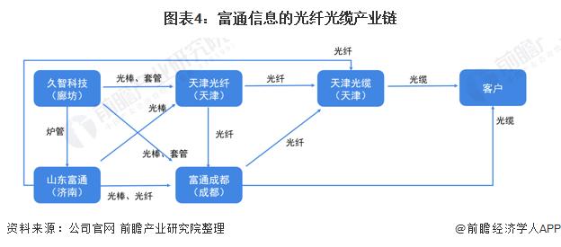 图表4:富通信息的光纤光缆产业链