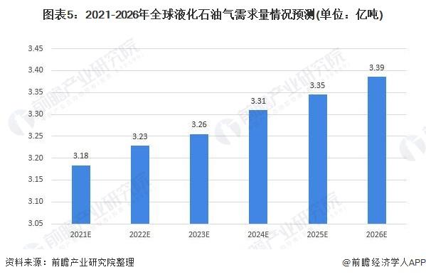 图表5:2021-2026年全球液化石油气需求量情况预测(单位:亿吨)