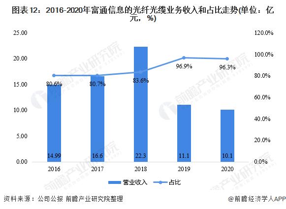 图表12:2016-2020年富通信息的光纤光缆业务收入和占比走势(单位:亿元,%)