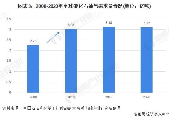 图表3:2008-2020年全球液化石油气需求量情况(单位:亿吨)