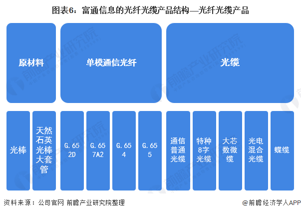图表6:富通信息的光纤光缆产品结构——光纤光缆产品