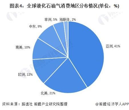 图表4:全球液化石油气消费地区分布情况(单位:%)
