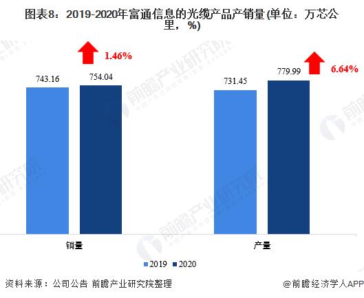 图表8:2019-2020年富通信息的光缆产品产销量(单位:万芯公里,%)