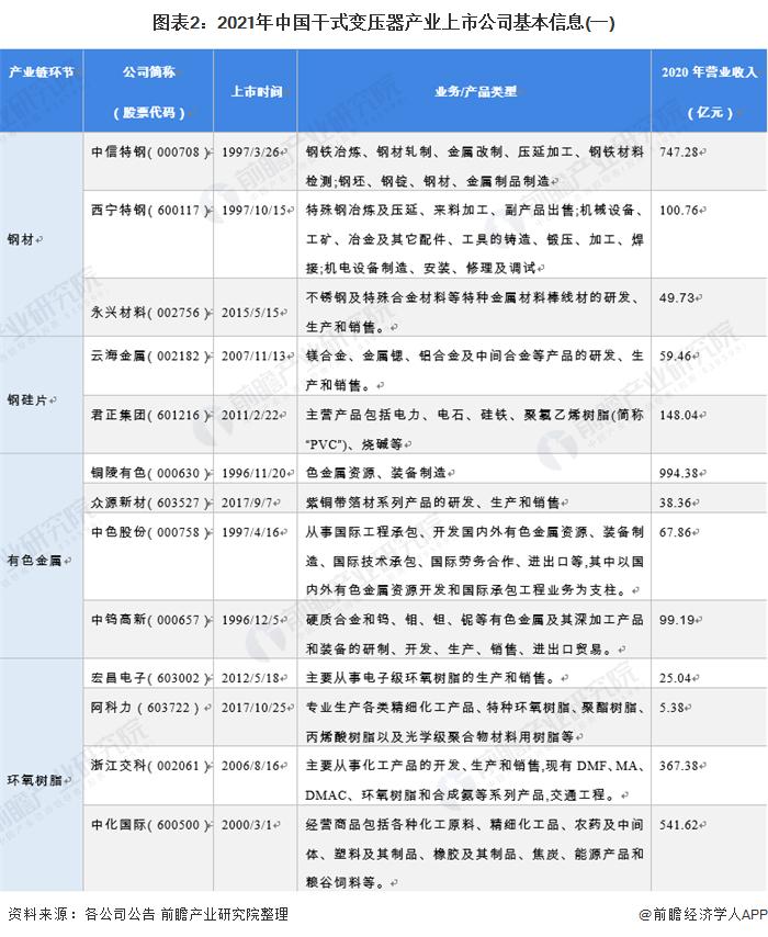 图表2:2021年中国干式变压器产业上市公司基本信息(一)