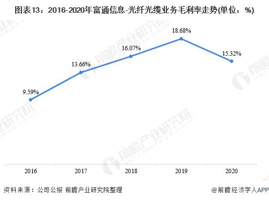 图表13:2016-2020年富通信息-光纤光缆业务毛利率走势(单位:%)