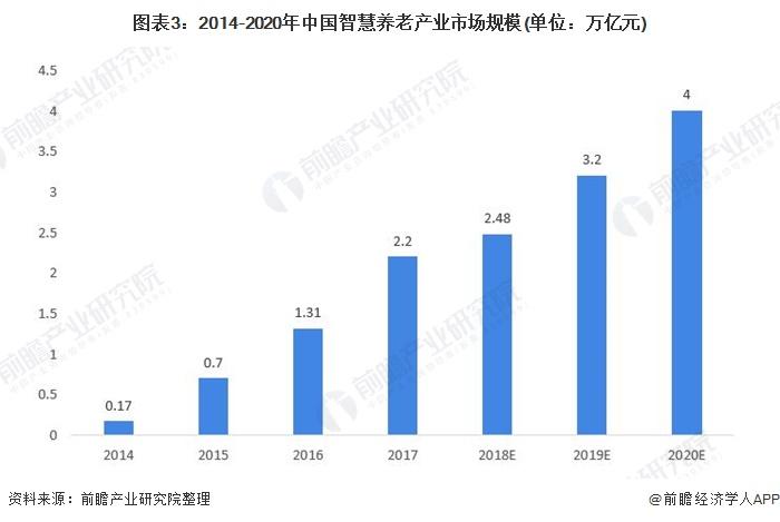 图表3:2014-2020年中国智慧养老产业市场规模(单位:万亿元)
