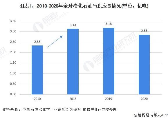 图表1:2010-2020年全球液化石油气供应量情况(单位:亿吨)
