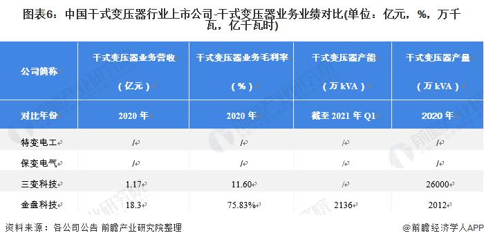 图表6:中国干式变压器行业上市公司-干式变压器业务业绩对比(单位:亿元,%,万千瓦,亿千瓦时)