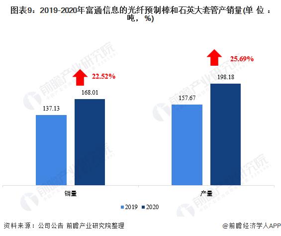 图表9:2019-2020年富通信息的光纤预制棒和石英大套管产销量(单位:吨,%)