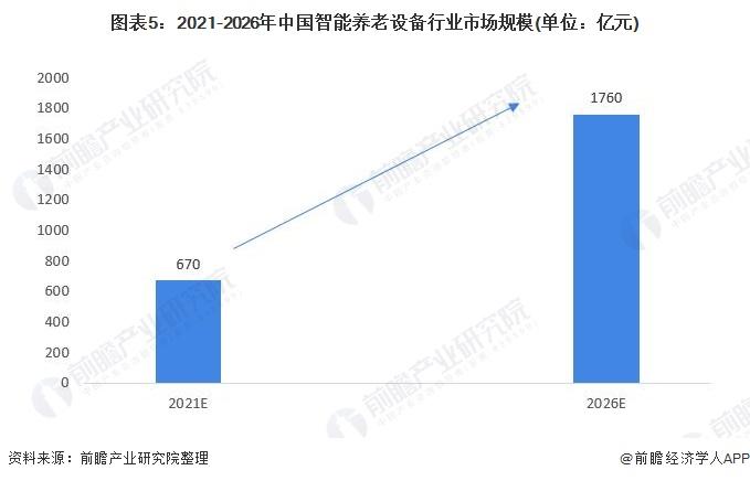 图表5:2021-2026年中国智能养老设备行业市场规模(单位:亿元)