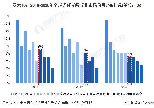 图表10:2018-2020年全球光纤光缆行业市场份额分布情况(单位:%)