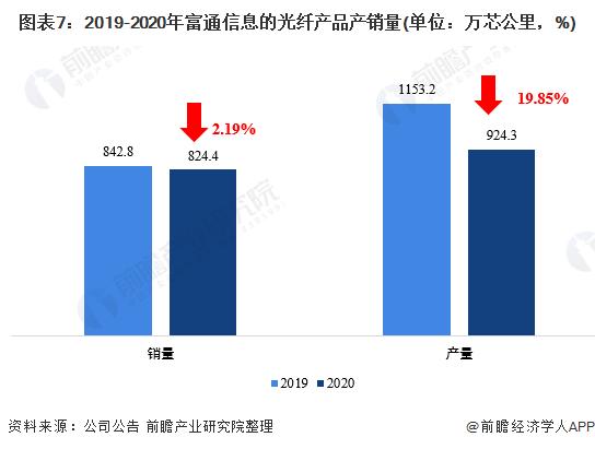 图表7:2019-2020年富通信息的光纤产品产销量(单位:万芯公里,%)