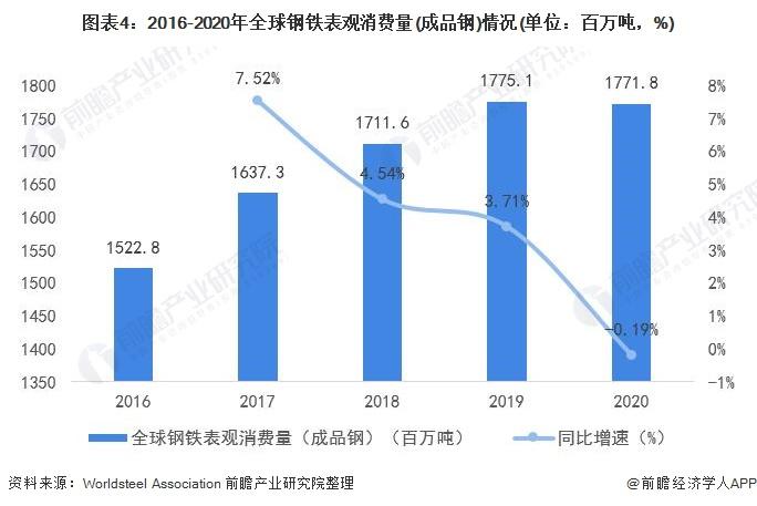 图表4:2016-2020年全球钢铁表观消费量(成品钢)情况(单位:百万吨,%)