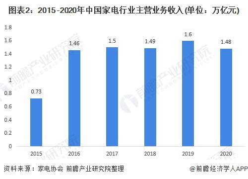 图表2:2015 -2020年中国家电行业主营业务收入(单位:万亿元)