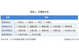 2021年中国光纤光缆产业全景图谱