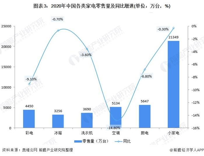 图表3:2020年中国各类家电零售量及同比增速(单位:万台,%)