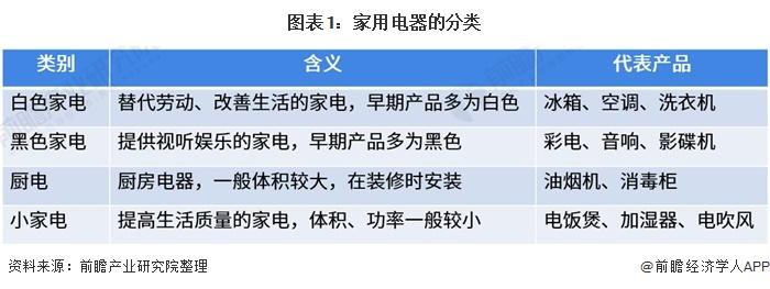 图表1:家用电器的分类
