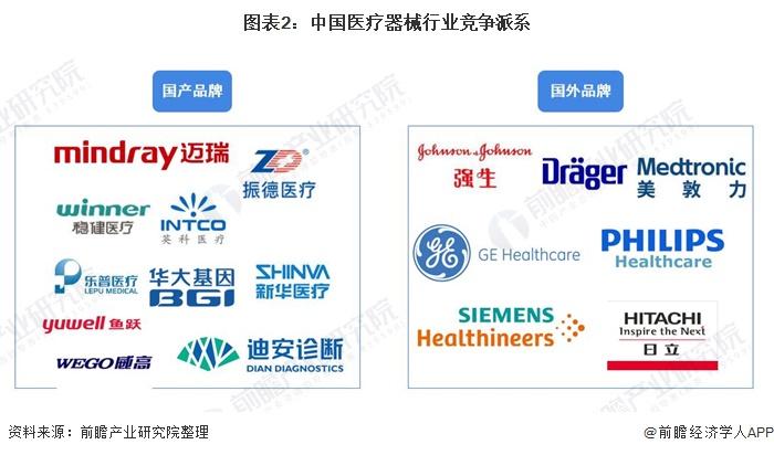 图表2:中国医疗器械行业竞争派系