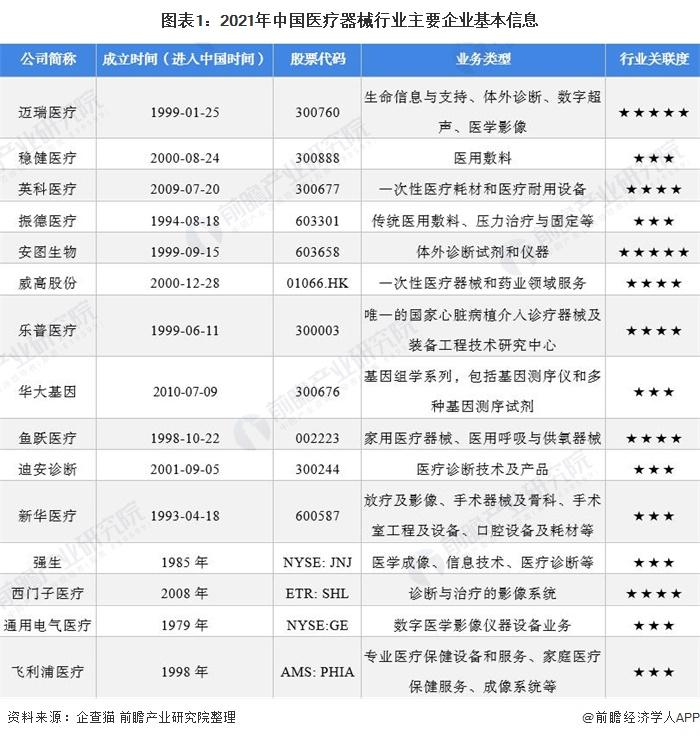 图表1:2021年中国医疗器械行业主要企业基本信息