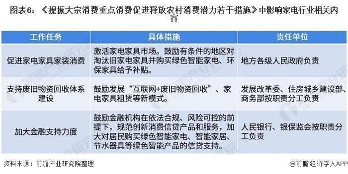 图表6:《提振大宗消费重点消费促进释放农村消费潜力若干措施》中影响家电行业相关内容