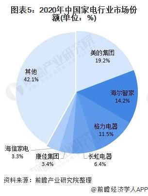 图表5:2020年中国家电行业金沙娱乐官网份额(单位:%)