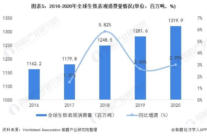 图表5:2016-2020年全球生铁表观消费量情况(单位:百万吨,%)