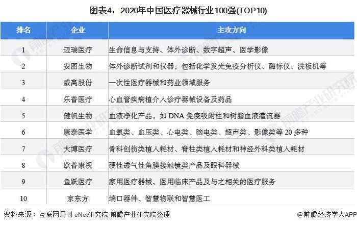 图表4:2020年中国医疗器械行业100强(TOP10)