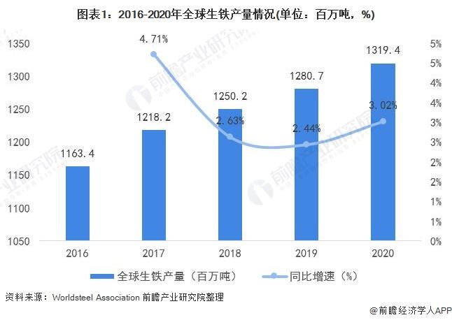 图表1:2016-2020年全球生铁产量情况(单位:百万吨,%)