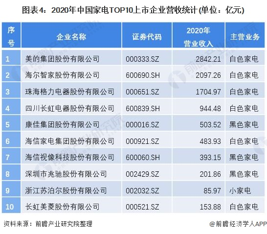 图表4:2020年中国家电TOP10上市企业营收统计(单位:亿元)