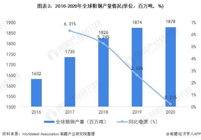图表2:2016-2020年全球粗钢产量情况(单位:百万吨,%)
