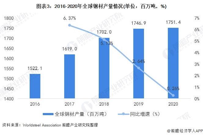 图表3:2016-2020年全球钢材产量情况(单位:百万吨,%)