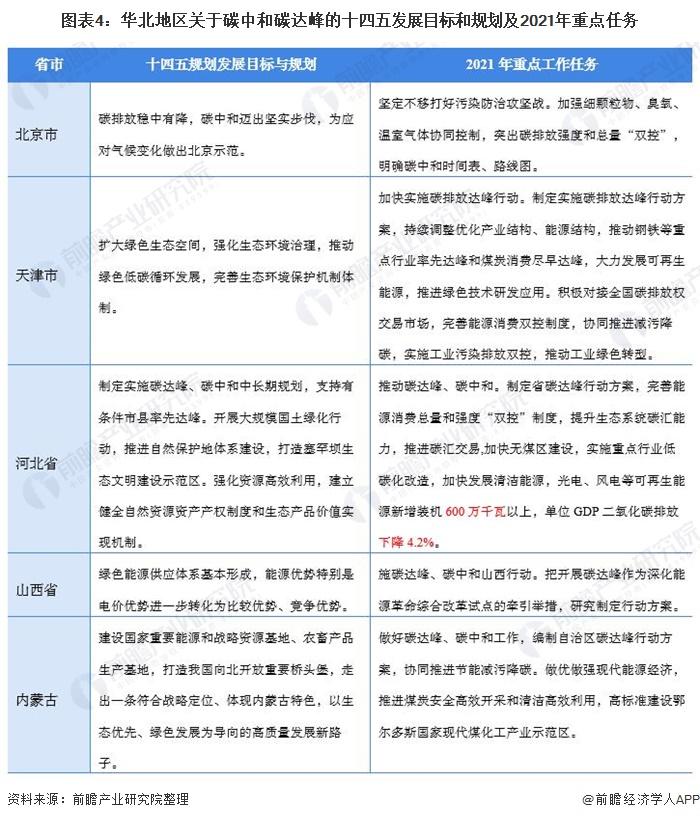 图表4:华北地区关于碳中和碳达峰的十四五发展目标和规划及2021年重点任务