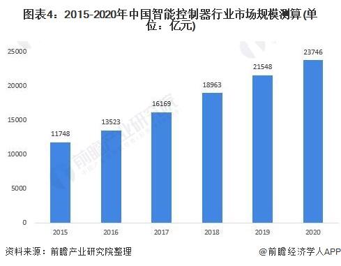 图表4:2015-2020年中国智能控制器行业市场规模测算(单位:亿元)