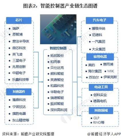 图表2:智能控制器产业链生态图谱