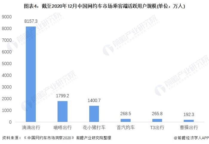图表4:截至2020年12月中国网约车市场乘客端活跃用户规模(单位:万人)