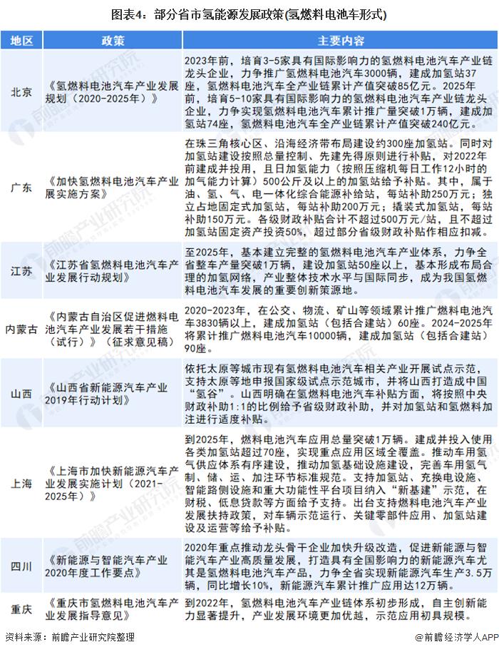 图表4:部分省市氢能源发展政策(氢燃料电池车形式)