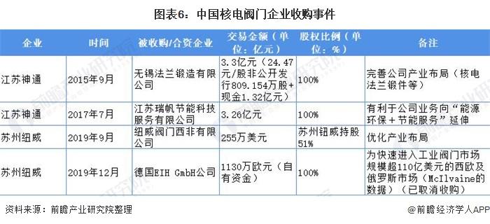 图表6:中国核电阀门企业收购事件