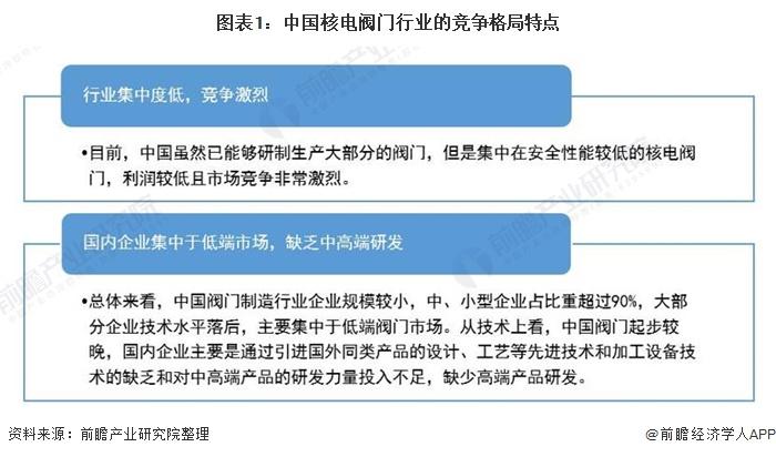 图表1:中国核电阀门行业的竞争格局特点