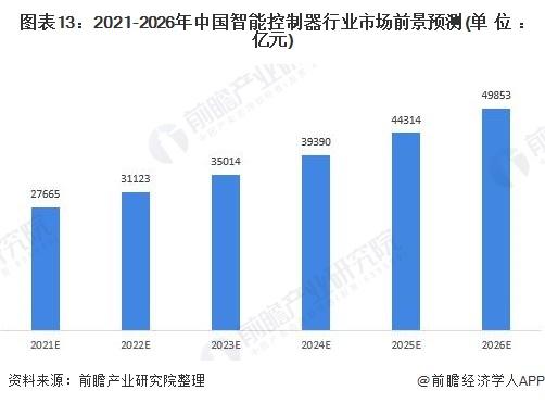 图表13:2021-2026年中国智能控制器行业市场前景预测(单位:亿元)