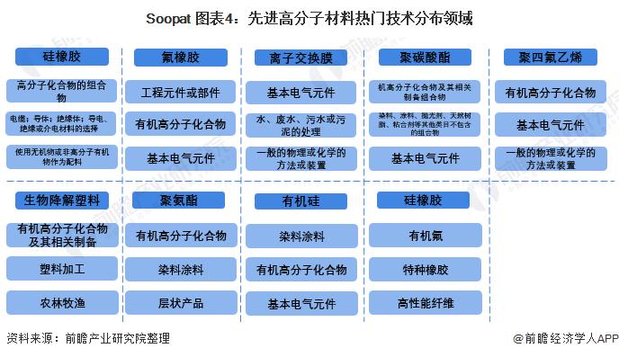 Soopat 图表4:先进高分子材料热门技术分布领域