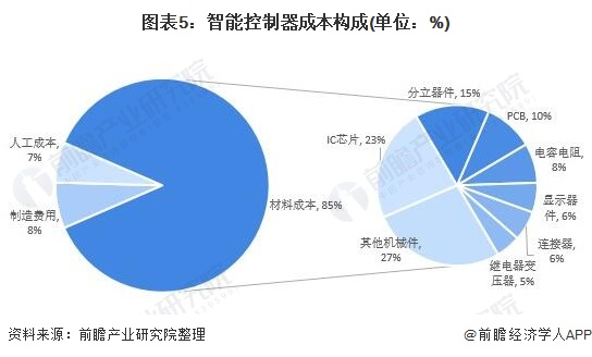 图表5:智能控制器成本构成(单位:%)