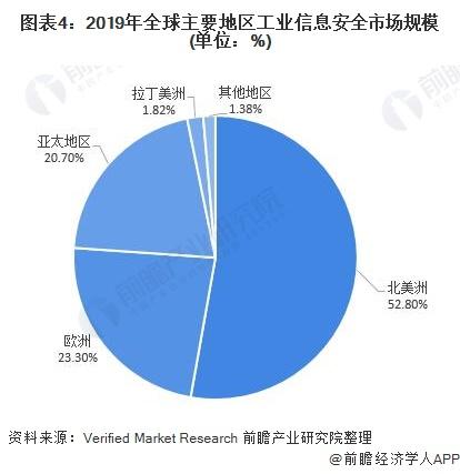 图表4:2019年全球主要地区工业信息安全市场规模(单位:%)