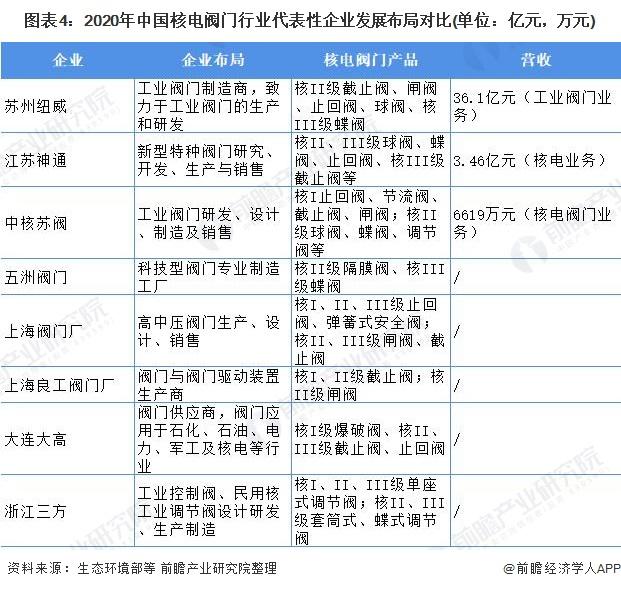 图表4:2020年中国核电阀门行业代表性企业发展布局对比(单位:亿元,万元)