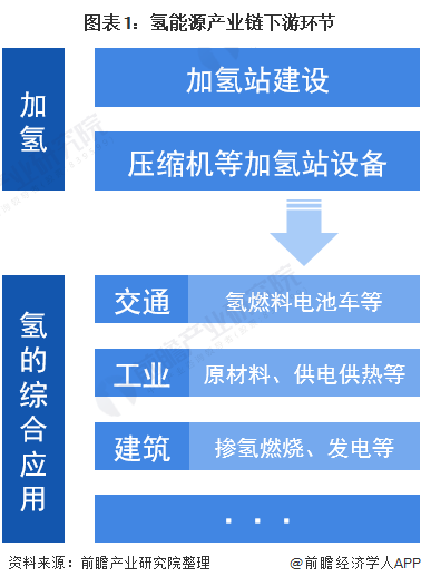 图表1:氢能源产业链下游环节