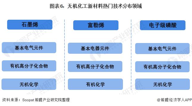 图表6:无机化工新材料热门技术分布领域